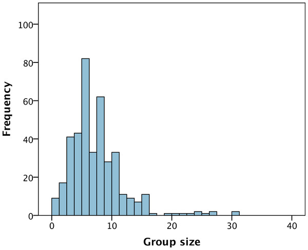 The distribution of group size amongst 398 PIs within the Life Sciences in the United Kingdom.