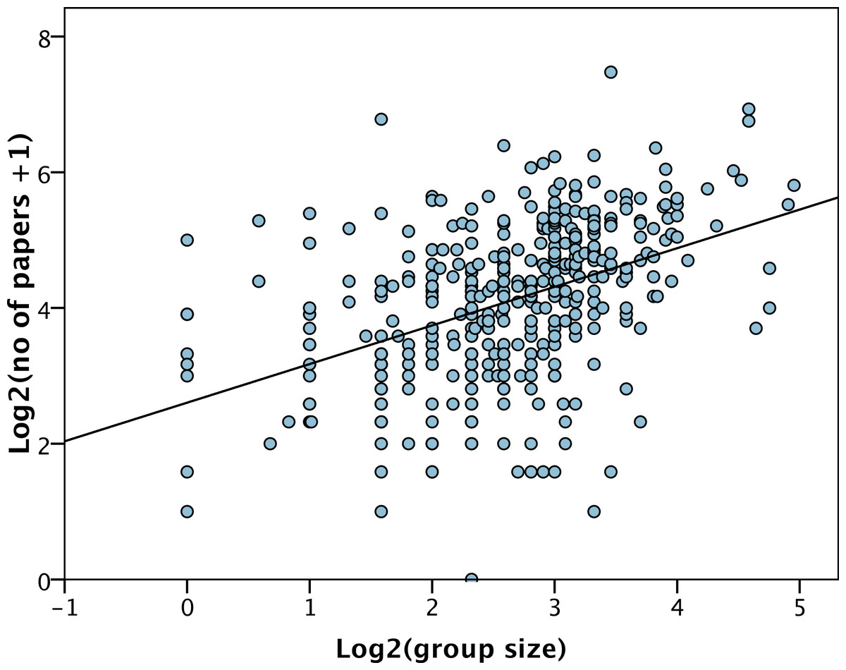 Research groups: How big should they be? [PeerJ]