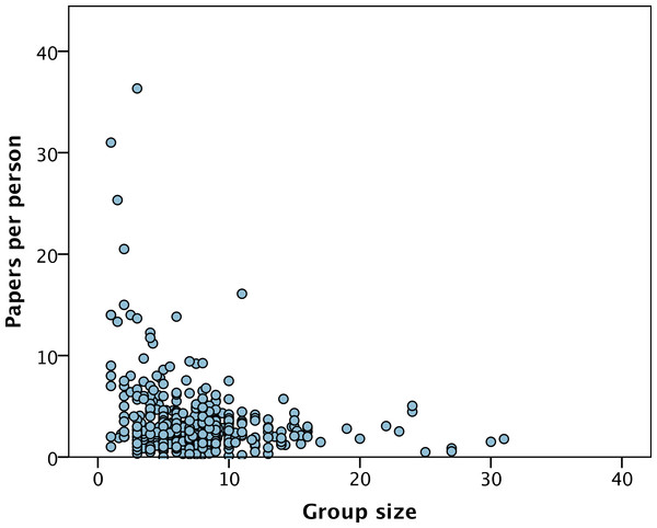 Paers per group member versus group size.