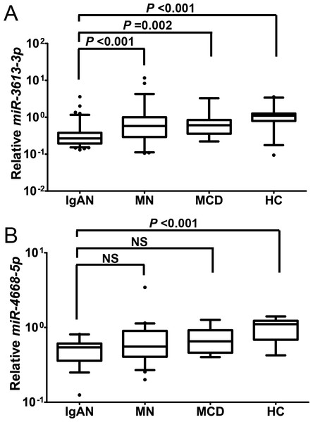 Comparison of candidate miRNAs levels between IgAN and each control group.