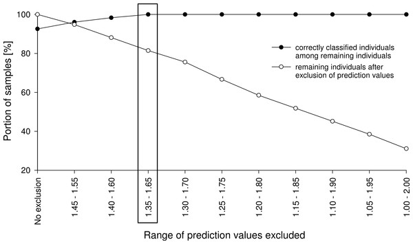 Example of an exclusion plot of Class 2 validation-set individuals.