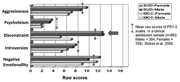 Dimensional raw scores of PSY-5 scales according to gender and type of group.
