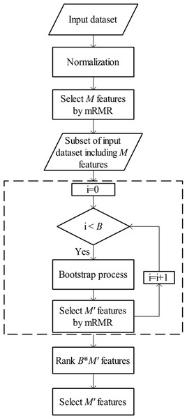 The flow chart of MetaBoot process.