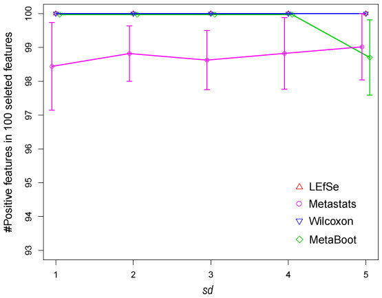 Comparison of results by 4 methods for synthetic dataset S1 in selecting positive features.