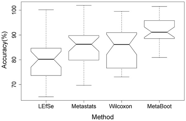 Comparison of accuracies when using 10 features selected by 4 methods based on oral dataset1.