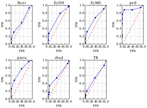 ROC plots for the seven genomes from Replicate 1 that contained misassemblies.