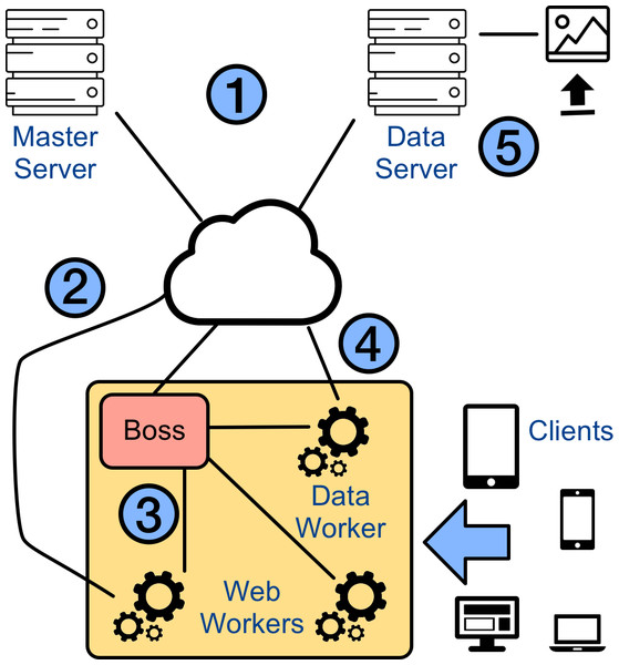 MLitB architecture and technologies.