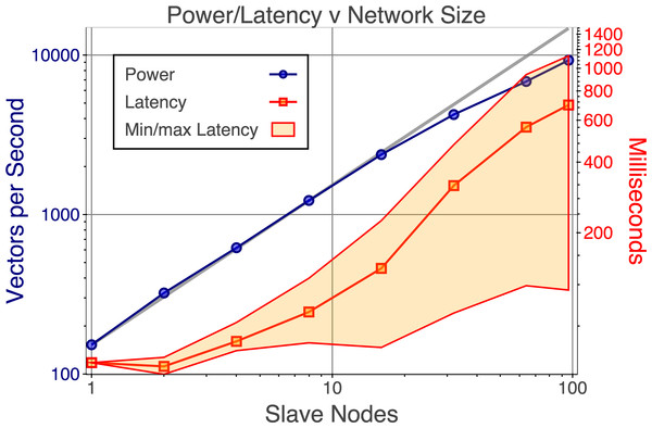 Effects of scaling on power and latency.
