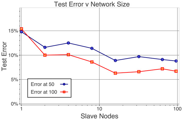 Effects of scaling on optimization
