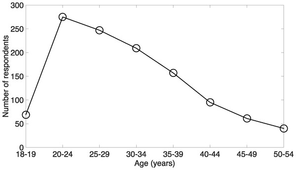 Distribution of the age of the respondents aged between 18 and 54 years.