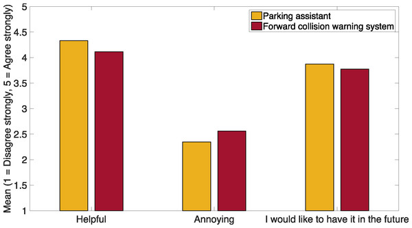 Opinion of the respondents on whether a PA and FCWS are helpful and annoying, and whether they would like to have automated versions of such systems in their cars in the future.