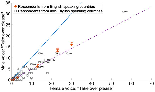 Numbers of respondents from English and non-English speaking countries who indicated a preference for a male and a female voice for a takeover request during highly automated driving (Q27).