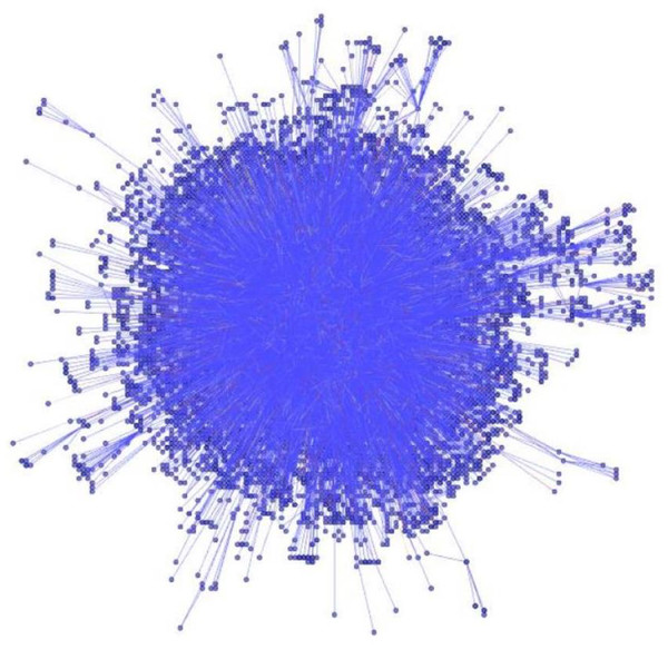CIS citation network visualization.