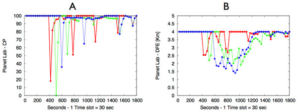 PlanetLab experimental results: (A) Coverage Percentage; (B) Distance From Event (DFE).