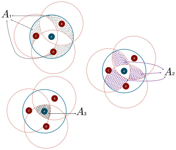 Intersection regions between 3 overlapping circular area of interest.
