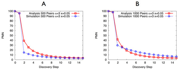 PMN as a function of the discovery step, considering (A) 500 active peers and (B) 1,000 active peers.