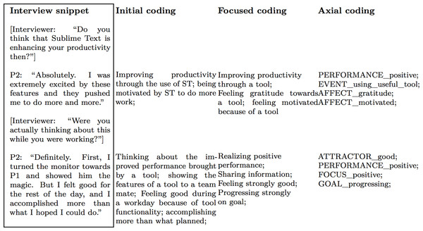 Example of coding phases for this study.