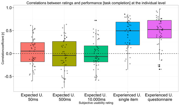 Correlations between performance (task completion rate) and usability ratings at the individual level.