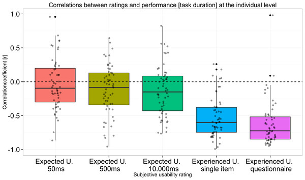 Correlations between performance (task duration time) and usability ratings at the individual level.