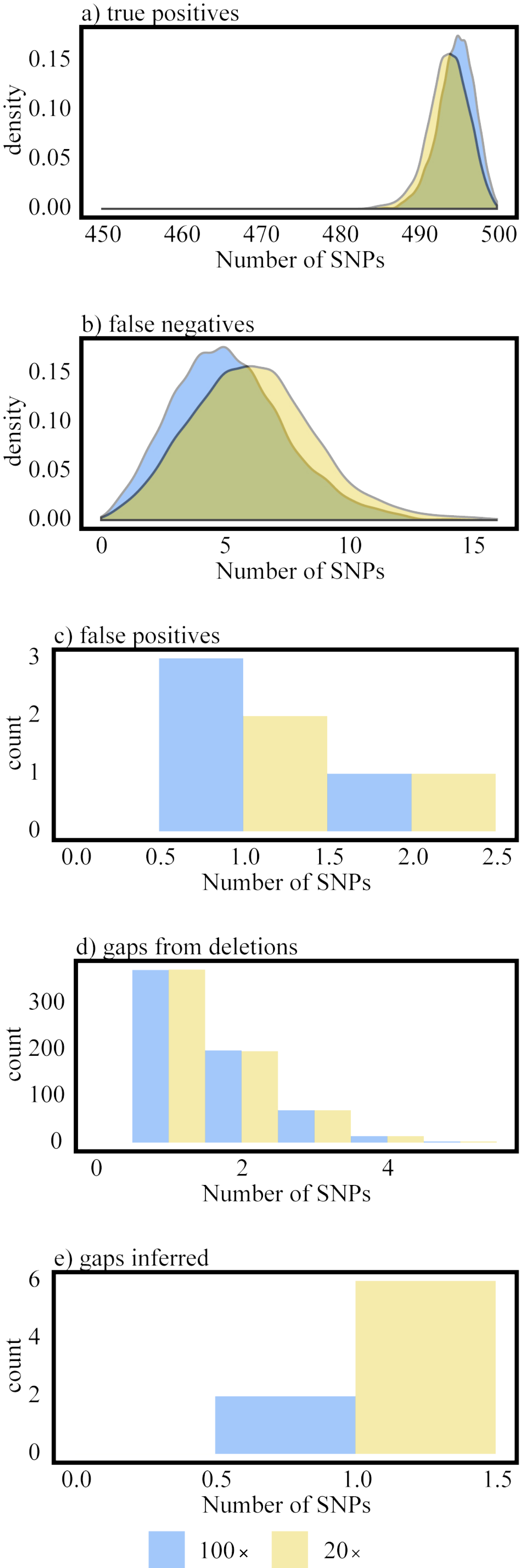 CFSAN SNP Pipeline: an automated method for constructing SNP