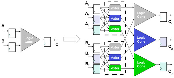 A logic cone is a set of logic bounded by FFs and I/O.