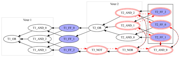 A sample graph with FF triplets and voters after optimization.