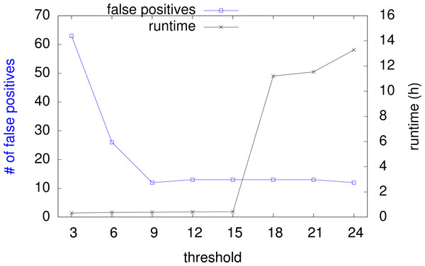 Runtime and false positive count with increasing threshold.
