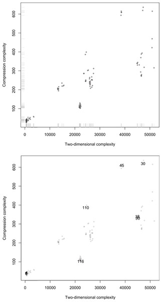 Scatterplots of Compress versus Km,2D3×3 on the 128 first ECA evolutions after t = 90 steps.