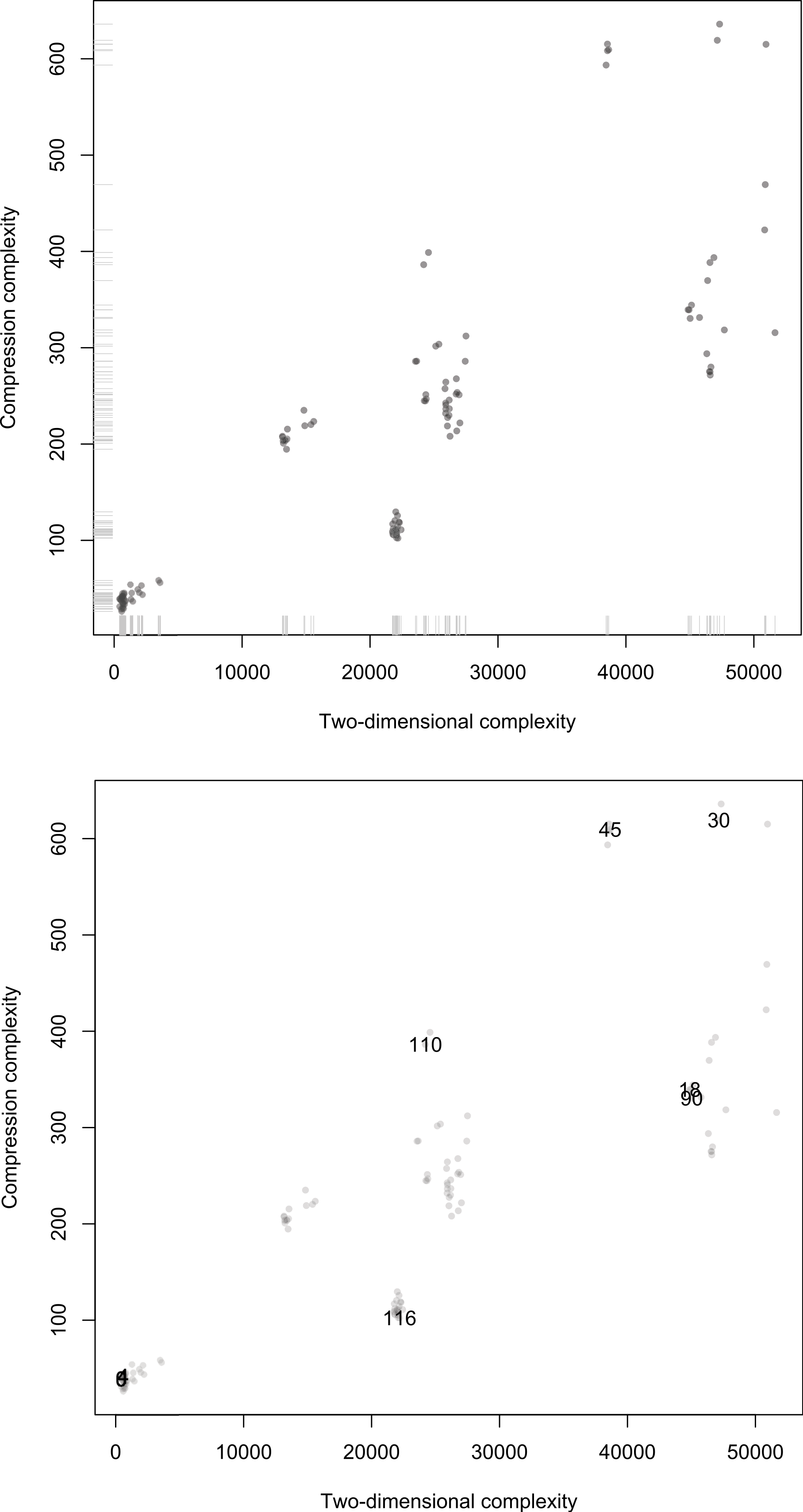 Two-dimensional Kolmogorov complexity and an empirical validation of