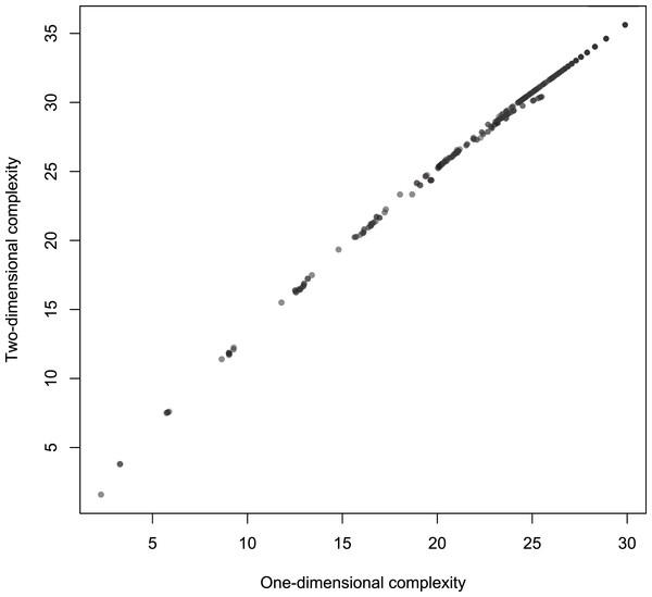 Scatterplot of Km with 2-dimensional Turing machines (Turmites) as a function of Km with 1-dimensional Turing machines.