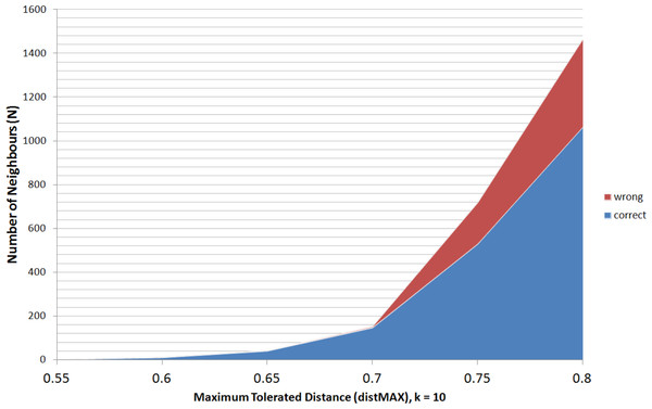 Number of Neighbours (N) to Maximum Tolerated Distance (distMAX), and difference between correct and wrong relationships.