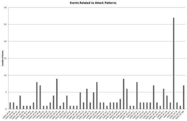 Number of different alerts being related to single attack patterns, represented by the CAPEC ID.