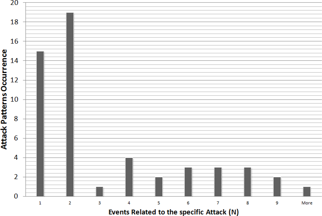 Mining known attack patterns from security-related events [PeerJ]
