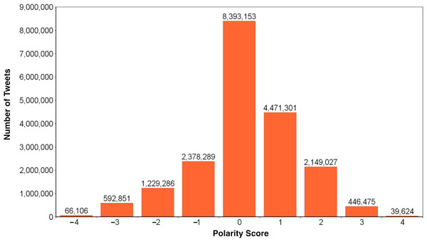 Distribution of polarity scores computed for our dataset.