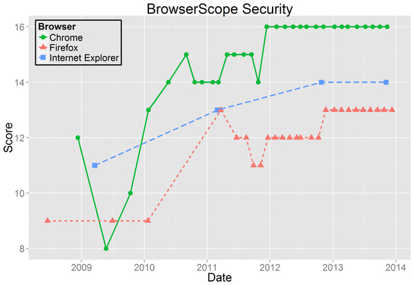Browserscope Security results.