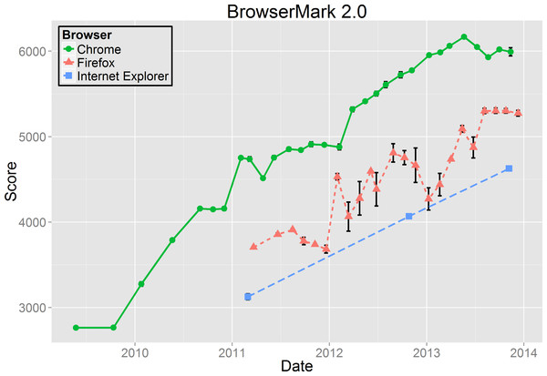 BrowserMark 2.0 results.