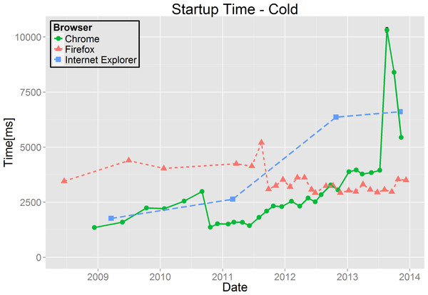 Cold start-up times.