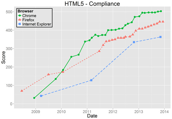 HTML5 Compliance results.