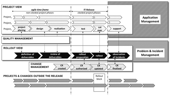 Example of a semi-agile release model.