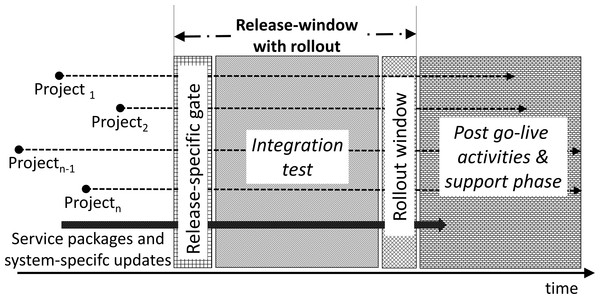 Release phase and rollout window.