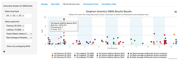 Genome wide view of ZBrowse manhattan plot.