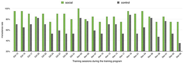 Persistence rate in the control and social groups during the eight-week period of the study.