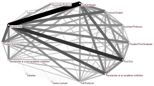 Network of co-readers in terms of professional status.