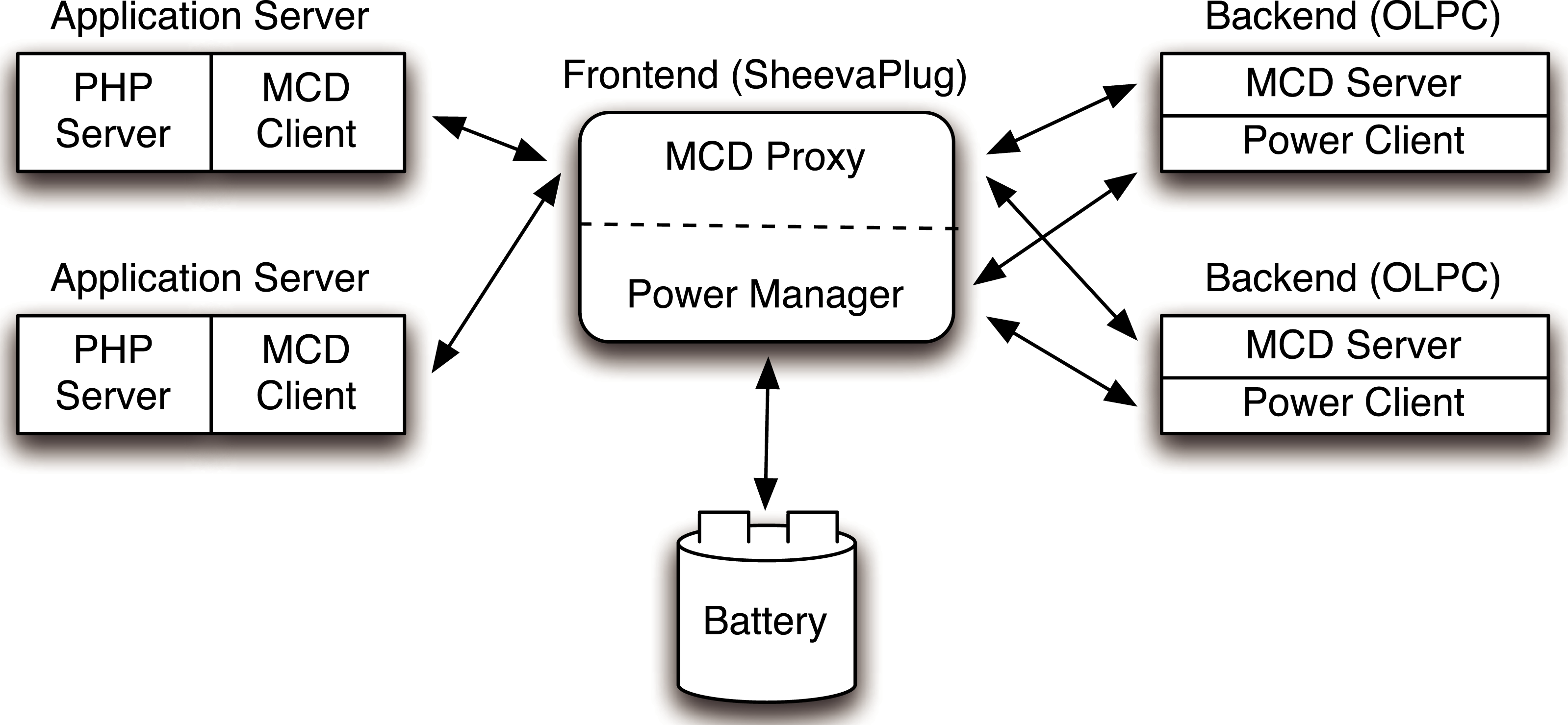 Managing server clusters on intermittent power [PeerJ]