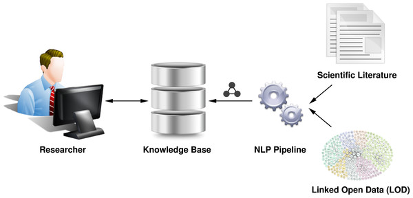 This diagram shows our visionary workflow to extract the knowledge contained in scientific literature by means of natural language processing (NLP), so that researchers can interact with a semantic knowledge base instead of isolated documents.