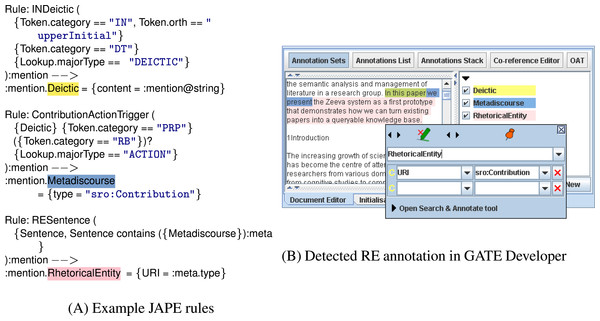 The figure above shows JAPE rules (left) that are applied on a document's text to extract a Contribution sentence.