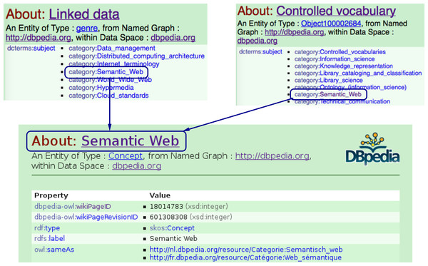 Finding semantically related entities in the DBpedia ontology: The Linked_data and Controlled_vocabulary entities in the DBpedia knowledge base are assumed to be semantically related to each other, since they are both contained under the same category, i.e., Semantic_Web.