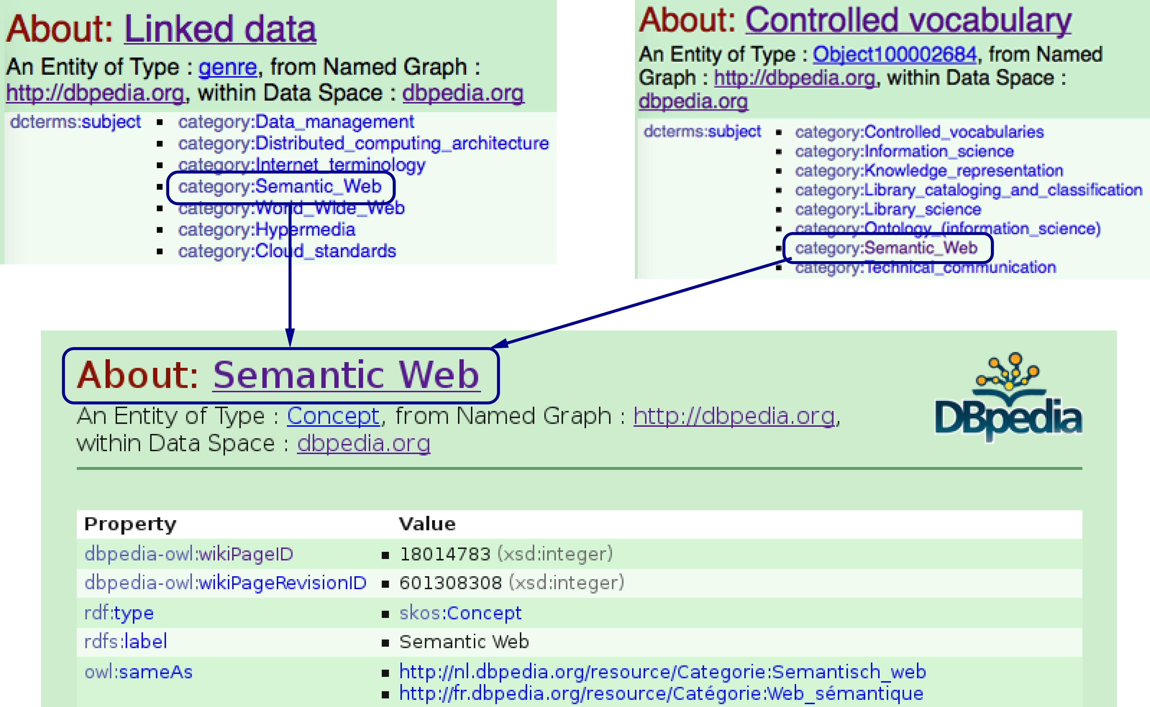 Semantic representation of scientific literature: bringing claims