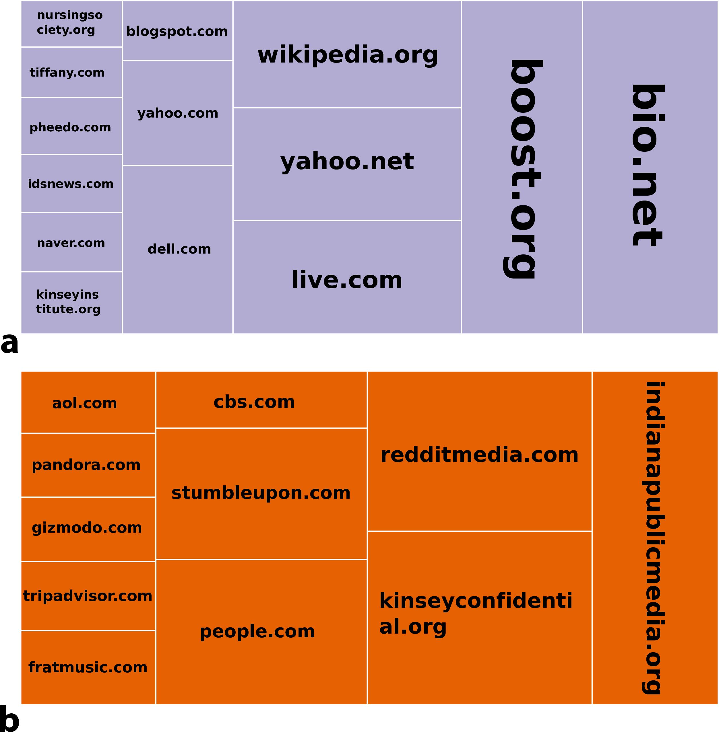 Measuring online social bubbles [PeerJ]