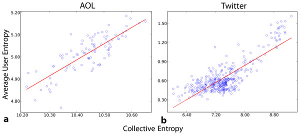 Correlation between collective and average individual entropy.
